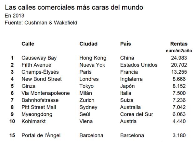 calles_comerciales_mas_caras_del_mundo_portal_del_angel_barcelona_modaddiction